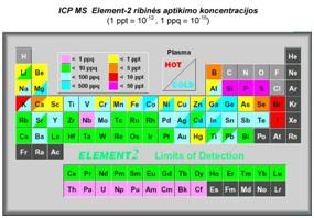 Mass Spectrometry Laboratory - FTMC